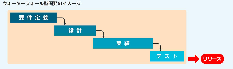 ウォーターフォール型開発のイメージ